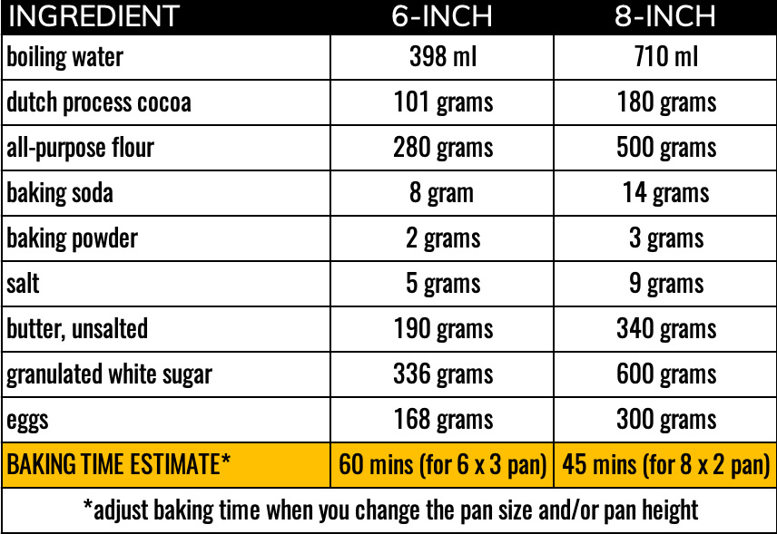 chocolate cake ingredients table for 6-inch and 8-inch